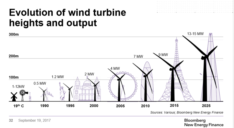 Clean Energy Is Approaching a Tipping Point